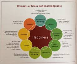 what is gross national happiness posts from the path
