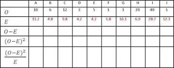 Chi Square Test Table Chi Squared Test Ao1 Ao2 Psychology Wizard