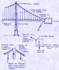 bcit civil engineering edufacts the golden gate bridge