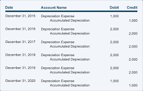 depreciation explanation accountingcoach