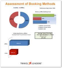 travel management company images Business travel management program evaluation travel bmp