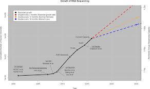 big data astronomical or genomical