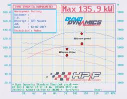 nissan pathfinder diesel 2015 nissan crd horsepower factory horsepower factory