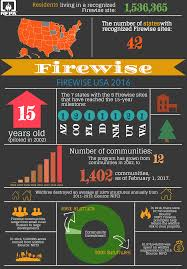 Colorado Wildfire Risk Assessment Portal by Firewise Usa Firewise