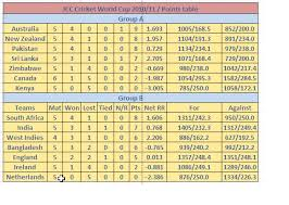 World Cup Table World Cup Cricket 2011 Team Points Table Today Updates With Net