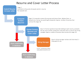 Jobs Resume Submit by Our Mission Affordable Resume Services Job Services Online