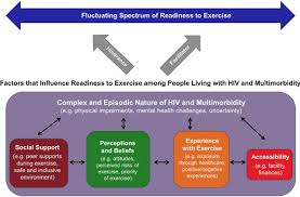 The Interplay Of Physical And Are You Ready Exploring Readiness To Engage In Exercise Among