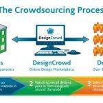 crowdsourcing design crowdsourced logo design logo design contests and crowd sourcing