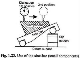 si e bar sine bar introduction types and working metrology