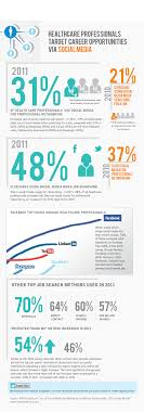 The Social Clinic Trend Part - 24 outstanding statistics on how social media has impacted health care