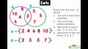 math lesson introduction to sets u0026 venn diagrams kizmath com