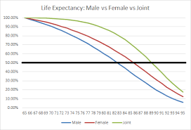 Uniform Lifetime Table by Life Expectancy Assumptions In Retirement Planning