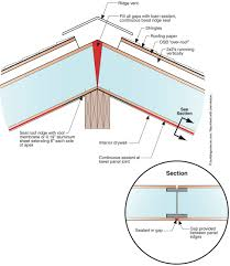 Design Your Own Apartment Metal Roofing On Pinterest Roof Metals And Solar Loversiq