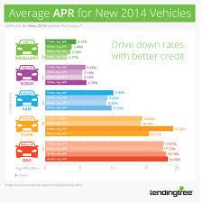 Auto Loan Spreadsheet Learn How To Get The Best Car Loan Deals Lendingtree