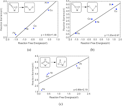 computational studies of electrochemical co 2 reduction on