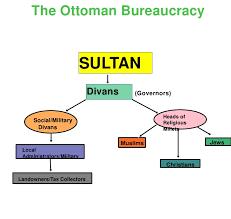 Ottoman Empire Government System The Labor System Of The Ottoman Empire Consisted Of