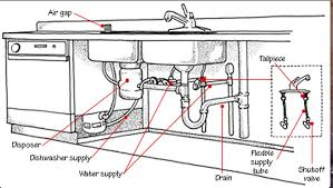 plumbing in a kitchen sink kitchen sink parts kitchen design