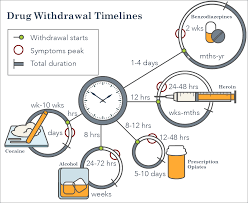 How Many Weeks In A Year Drug Withdrawal Symptoms Timelines And Treatment