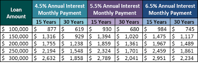 Estimate Mortgage Rate by Financing A Home Carroll Financial