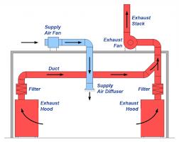 home kitchen exhaust system design kitchen ventilation system design interior and exterior home