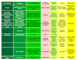 food ph chart most alkaline and acidic foods canning