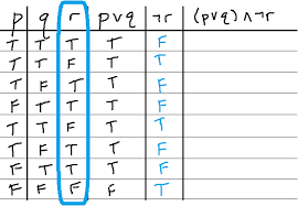 truth table validity generator analyzing compound propositions with truth tables mathbootcs