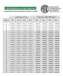 banco agrario colombia newhairstylesformen2014 com escala salarial sueldos básicos ley 10430 a partir enero 2015