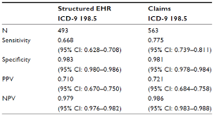 Icd 9 Blind Full Text Validation Of International Classification Of Diseases