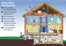 energy efficient homes why invest in energy efficient homes smart living las cruces