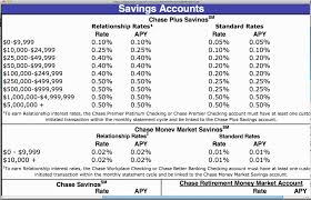 chase savings and chase money market youtube