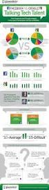 Mark Zuckerberg Resume Facebook Vs Google Which Has The Best Employer Brand