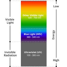 7 blue light facts how blue light is both bad and good for you
