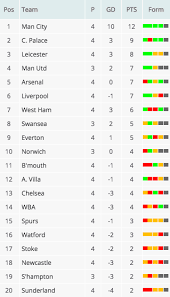 b premier league table premier league table chelsea are 8 points behind leaders man city
