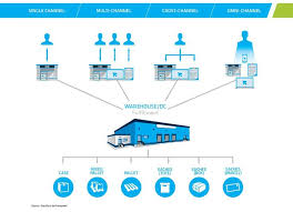 Webinar E Commerce Logistics Oct 38 Best Ecommerce Logistics Images On E Commerce E
