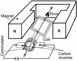 3 answers can i use dc motor as dynamo quora