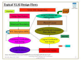 free cmos layout design software study of vlsi design methodologies and limitations using cad tools fo