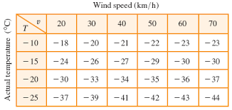 Wind Chill Table The Wind Chill Index W Is The Perceived Temperatur Chegg Com