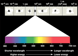 what type of energy is light quia chem 4 1 electromagnetic radiation