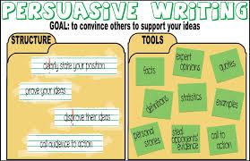 persuasive writing grammar poster structure tools goingplaceslivinglife WordPress com