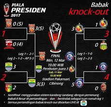 Jadwal Piala Presiden 2018 Jadwal Piala Presiden 2017 Arema Vs Pbfc Persib Vs