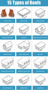 New Look Home Design Roofing Reviews by 16 Best Roofing Ideas Images On Pinterest Frost Roofing