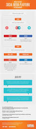 the 286 best images about social media infographics on pinterest