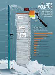 Search Engine For Research Papers What Are The Most Cited Research Papers Of All Time
