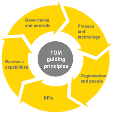 operating model template ey operating model ey global