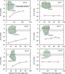 sic dominated ultra reduced mineral assemblage in carbonatitic