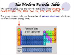Periodic Table Changes Properties Of Atoms And The Periodic Table презентация онлайн