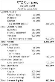step by step example of balance sheet