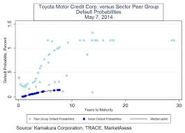 toyota motor corporation donald r van deventer u0027s blog toyota motor corporation