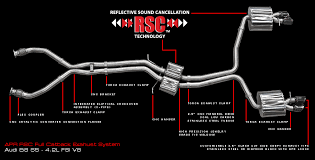exhaust system s5 b8 audi performance parts apr b8 s5 rsc performance exhaust