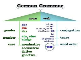 Powerful Adjectives Related Keywords Amp by German Of Fremont A1